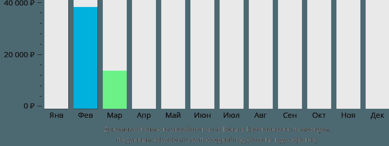 Динамика стоимости авиабилетов из Вены в Кристиансанн по месяцам