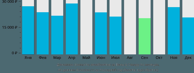 Динамика стоимости авиабилетов из Вены в Самару по месяцам