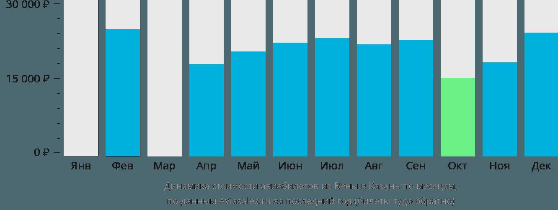 Динамика стоимости авиабилетов из Вены в Казань по месяцам