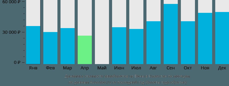 Динамика стоимости авиабилетов из Вены в Казахстан по месяцам