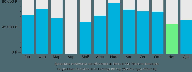 Динамика стоимости авиабилетов из Вены в Лас-Вегас по месяцам