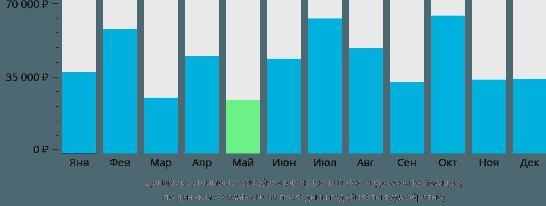 Динамика стоимости авиабилетов из Вены в Лос-Анджелес по месяцам