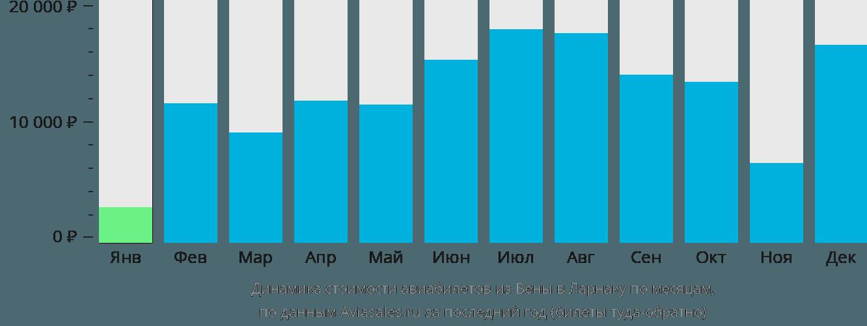 Динамика стоимости авиабилетов из Вены в Ларнаку по месяцам