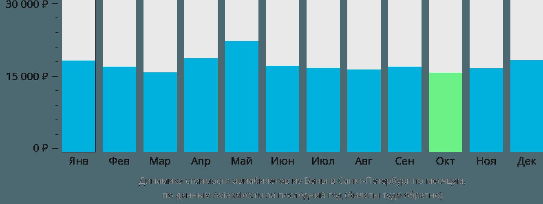 Динамика стоимости авиабилетов из Вены в Санкт-Петербург по месяцам