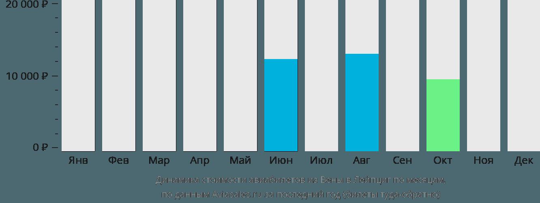 Динамика стоимости авиабилетов из Вены в Лейпциг по месяцам