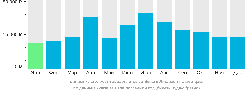 Динамика стоимости авиабилетов из Вены в Лиссабон по месяцам