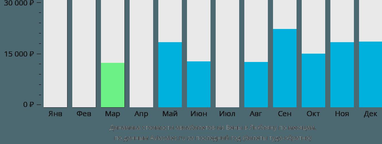 Динамика стоимости авиабилетов из Вены в Любляну по месяцам