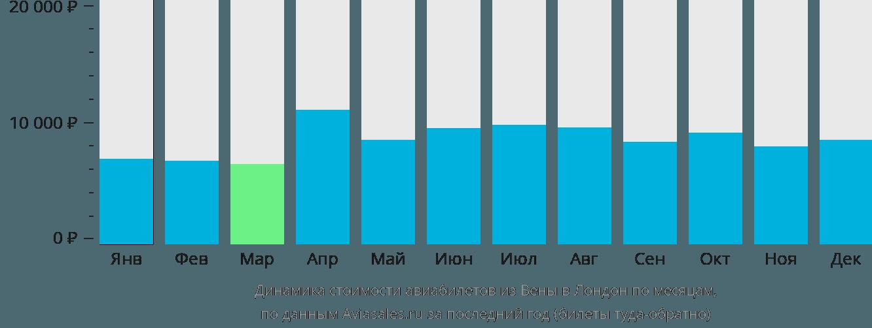 Динамика стоимости авиабилетов из Вены в Лондон по месяцам