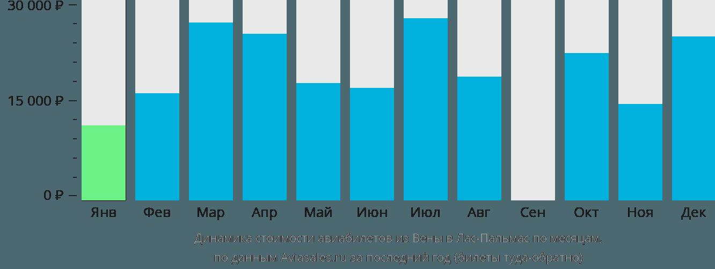 Динамика стоимости авиабилетов из Вены в Лас-Пальмас по месяцам