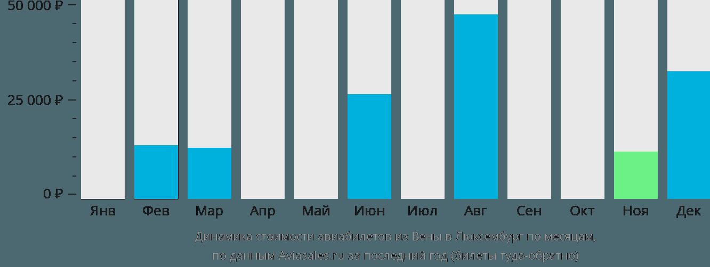 Динамика стоимости авиабилетов из Вены в Люксембург по месяцам