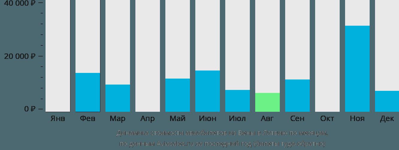 Динамика стоимости авиабилетов из Вены в Латвию по месяцам