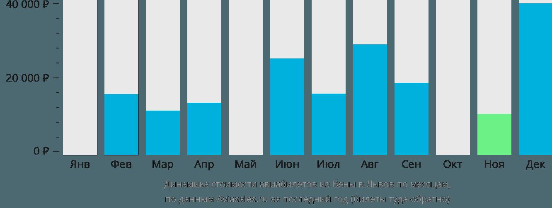 Динамика стоимости авиабилетов из Вены в Львов по месяцам