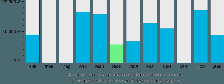 Динамика стоимости авиабилетов из Вены в Лион по месяцам