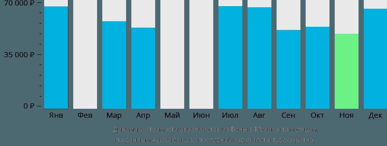 Динамика стоимости авиабилетов из Вены в Мехико по месяцам