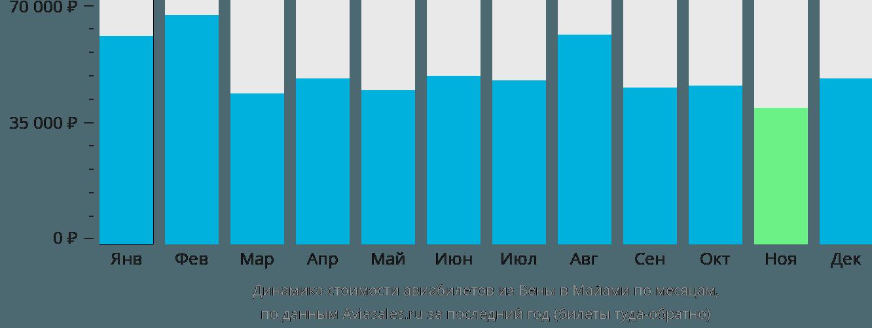 Динамика стоимости авиабилетов из Вены в Майами по месяцам
