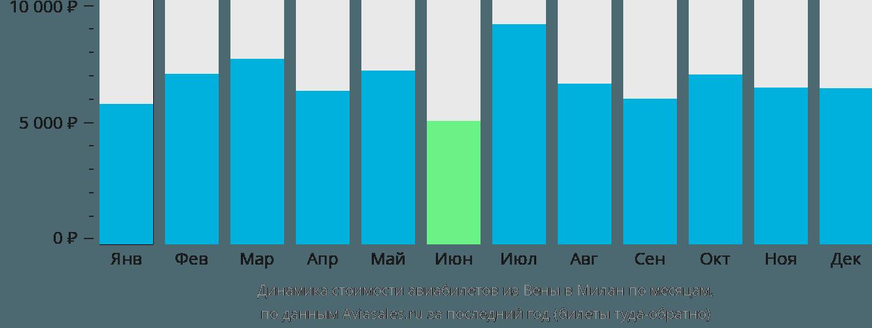 Динамика стоимости авиабилетов из Вены в Милан по месяцам
