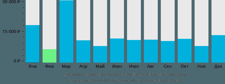 Динамика стоимости авиабилетов из Вены на Мальту по месяцам