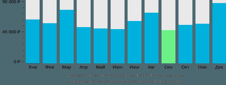 Динамика стоимости авиабилетов из Вены в Мале по месяцам