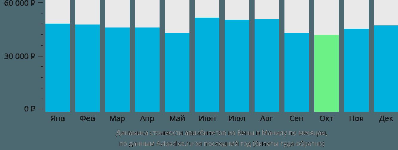 Динамика стоимости авиабилетов из Вены в Манилу по месяцам