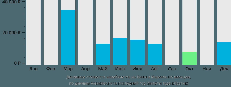 Динамика стоимости авиабилетов из Вены в Марсель по месяцам