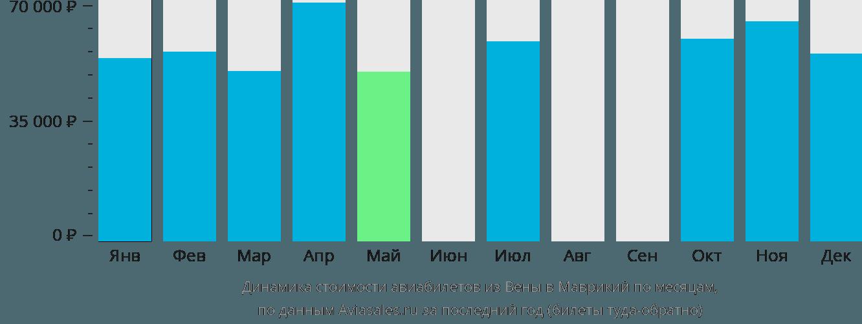 Динамика стоимости авиабилетов из Вены в Маврикий по месяцам