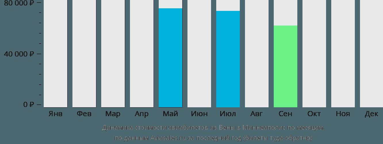 Динамика стоимости авиабилетов из Вены в Миннеаполис по месяцам
