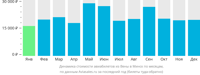 Динамика стоимости авиабилетов из Вены в Минск по месяцам