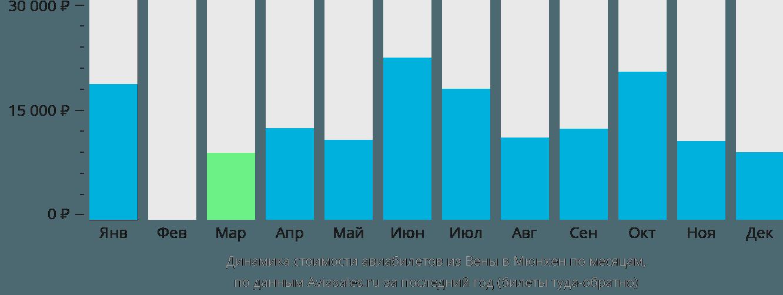 Динамика стоимости авиабилетов из Вены в Мюнхен по месяцам