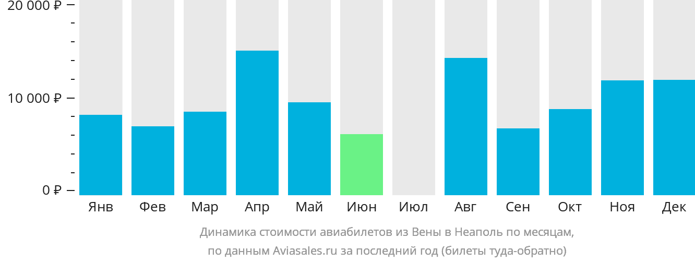 Динамика стоимости авиабилетов из Вены в Неаполь по месяцам