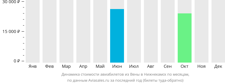 Динамика стоимости авиабилетов из Вены в Набережные Челны (Нижнекамск) по месяцам
