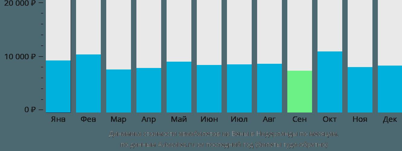 Динамика стоимости авиабилетов из Вены в Нидерланды по месяцам