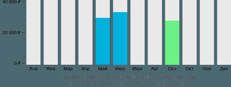 Динамика стоимости авиабилетов из Вены в Новокузнецк по месяцам