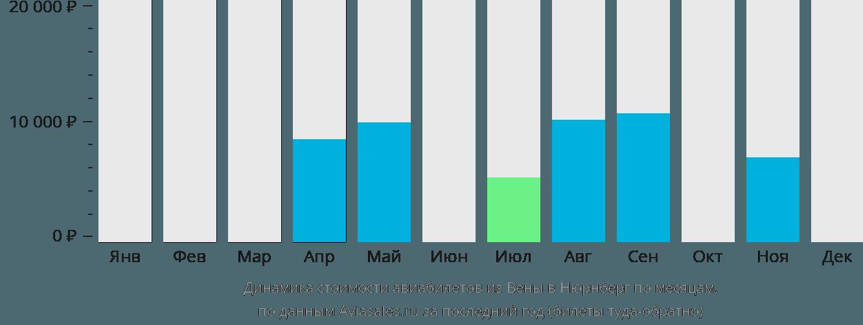 Динамика стоимости авиабилетов из Вены в Нюрнберг по месяцам