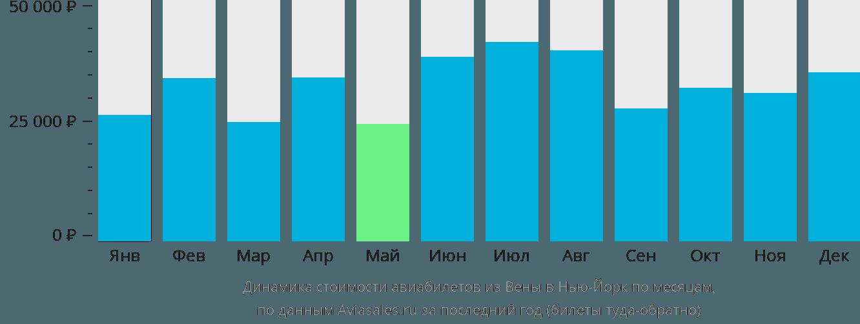 Динамика стоимости авиабилетов из Вены в Нью-Йорк по месяцам