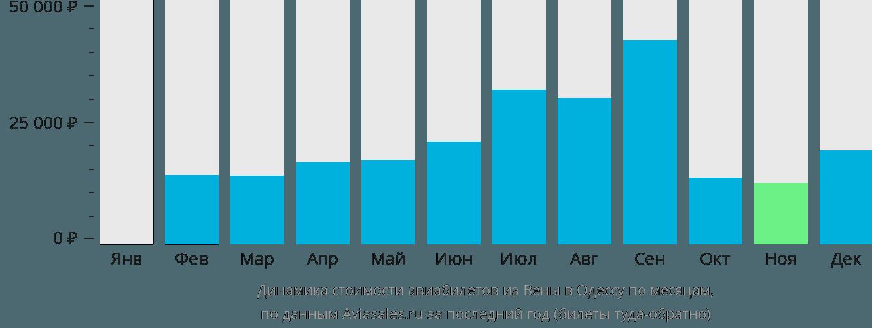 Динамика стоимости авиабилетов из Вены в Одессу по месяцам