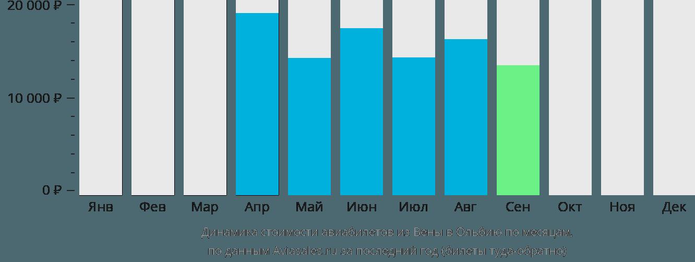 Динамика стоимости авиабилетов из Вены в Ольбию по месяцам