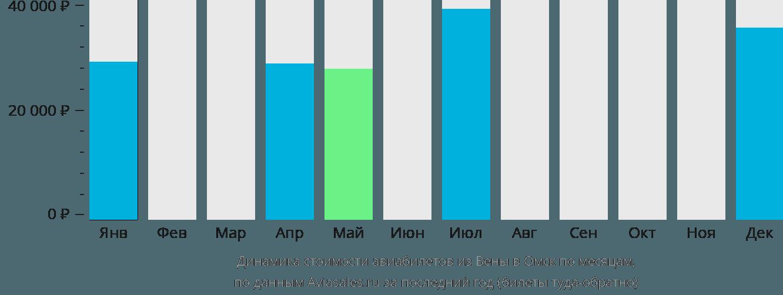 Динамика стоимости авиабилетов из Вены в Омск по месяцам