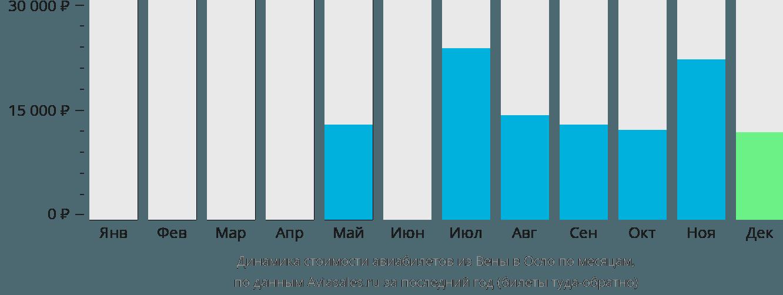Динамика стоимости авиабилетов из Вены в Осло по месяцам
