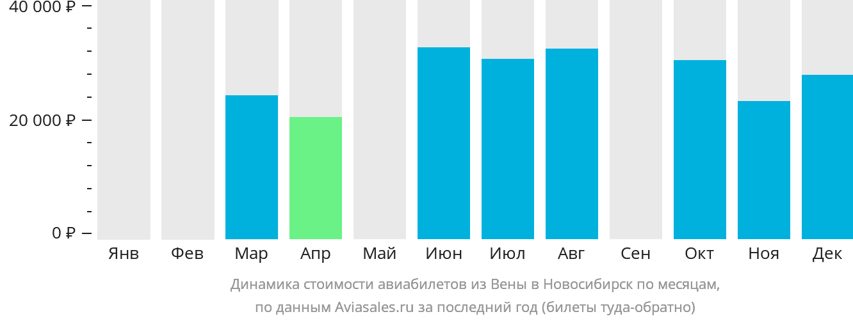 Динамика стоимости авиабилетов из Вены в Новосибирск по месяцам