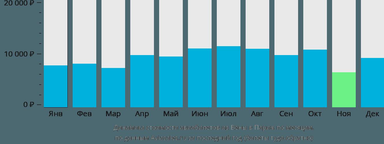Динамика стоимости авиабилетов из Вены в Париж по месяцам