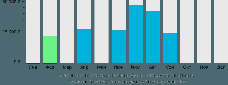 Динамика стоимости авиабилетов из Вены в Понта-Делгаду по месяцам