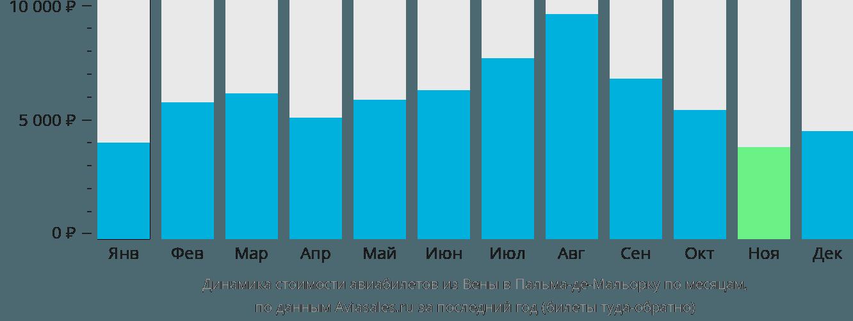 Динамика стоимости авиабилетов из Вены в Пальма-де-Майорку по месяцам