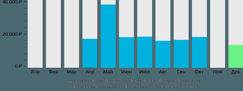 Динамика стоимости авиабилетов из Вены в Палермо по месяцам
