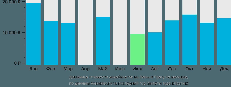 Динамика стоимости авиабилетов из Вены в Прагу по месяцам