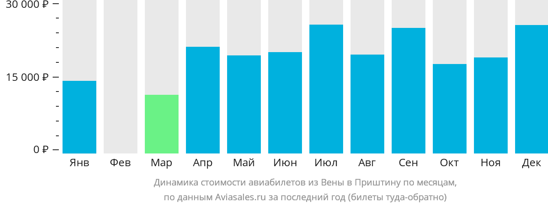 Динамика стоимости авиабилетов из Вены в Приштину по месяцам