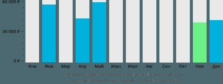 Динамика стоимости авиабилетов из Вены в Панаму по месяцам