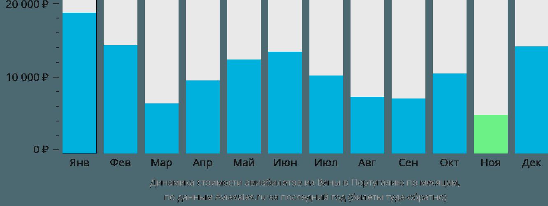 Динамика стоимости авиабилетов из Вены в Португалию по месяцам