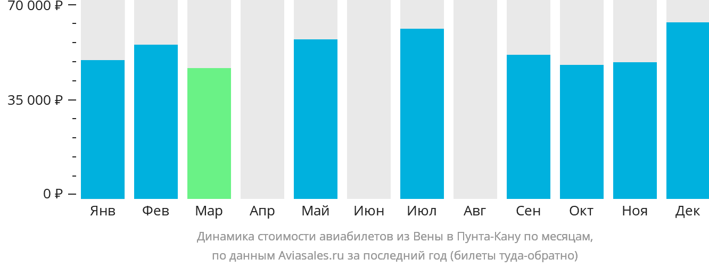 Динамика стоимости авиабилетов из Вены в Пунта-Кану по месяцам