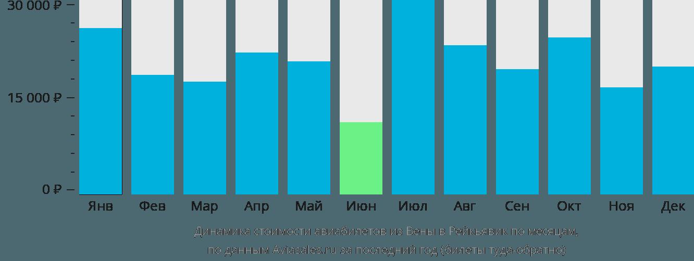 Динамика стоимости авиабилетов из Вены в Рейкьявик по месяцам
