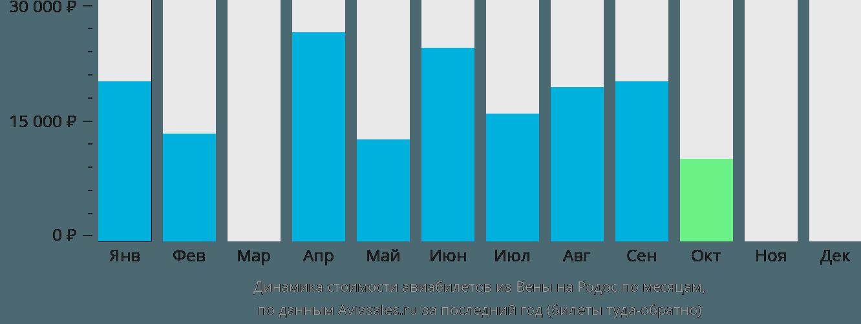 Динамика стоимости авиабилетов из Вены на Родос по месяцам